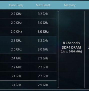 AMD EPYC 7000 Series SKU List 1