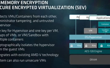 AMD EPYC 7000 Series Secure Encrypted Virtualization