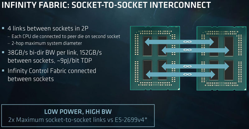 AMD EPYC 7000 Series Socket To Socket Interconnect
