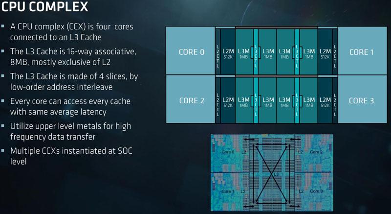 AMD EPYC CPU CCX Complex