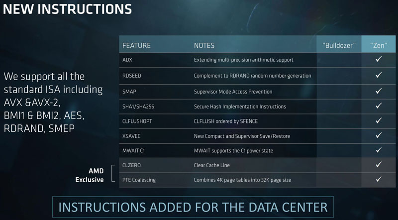 AMD EPYC New Instructions