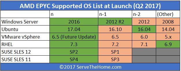 AMD EPYC OS Support Matrix Update1 - ServeTheHome