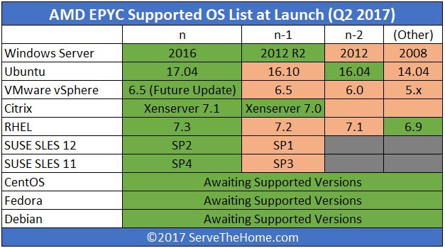 AMD EPYC OS Support Matrix Update2