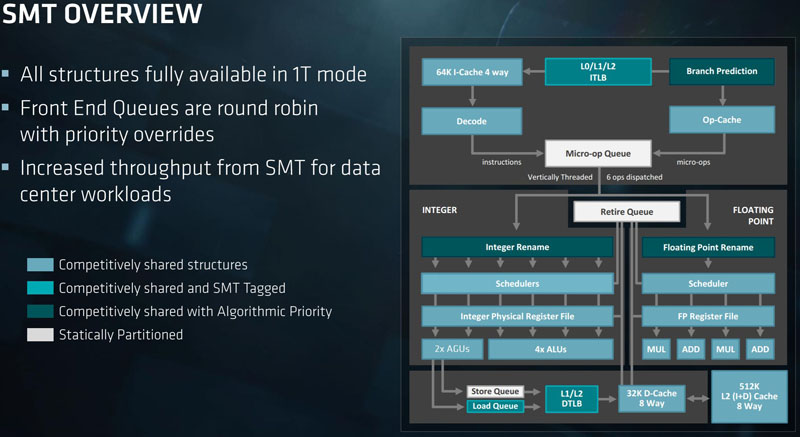 AMD EPYC SMT Overview