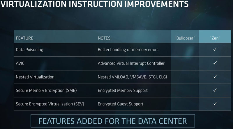 AMD EPYC Virtualization Instructions