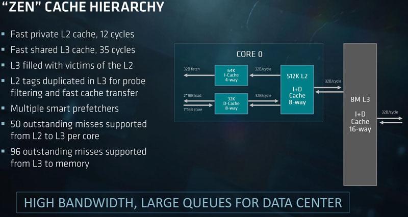 AMD EPYC Zen Architecture Cache Hierarchy