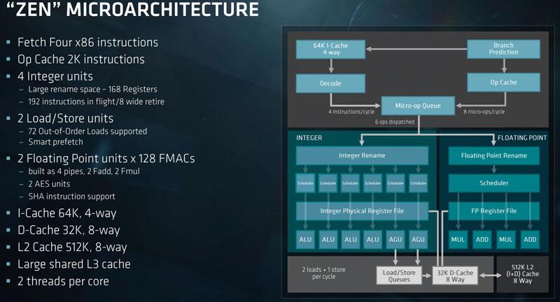 AMD EPYC Zen Architecture