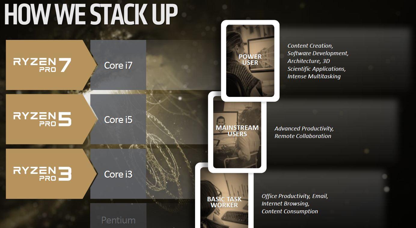 AMD Ryzen Pro Launch Stack
