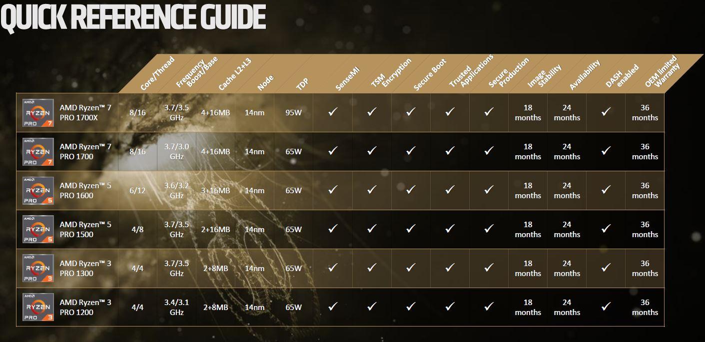 AMD Ryzen Pro SKU List