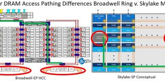 Broadwell Ring V Skylake Mesh DRAM Example