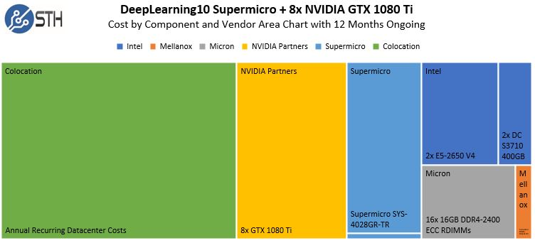 DeepLearning10 Approxmiate Cost By Vendor And Component Area Chart 12 Months Ongoing