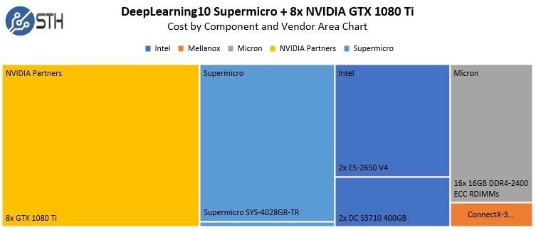 DeepLearning10 Approxmiate Cost By Vendor And Component Area Chart