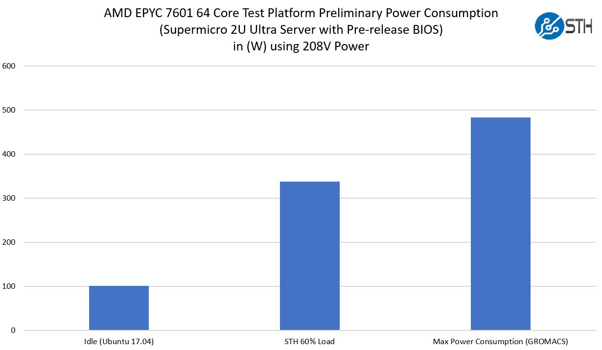 Dual AMD EPYC 7601 In Supermicro 2U Ultra Power Consumption