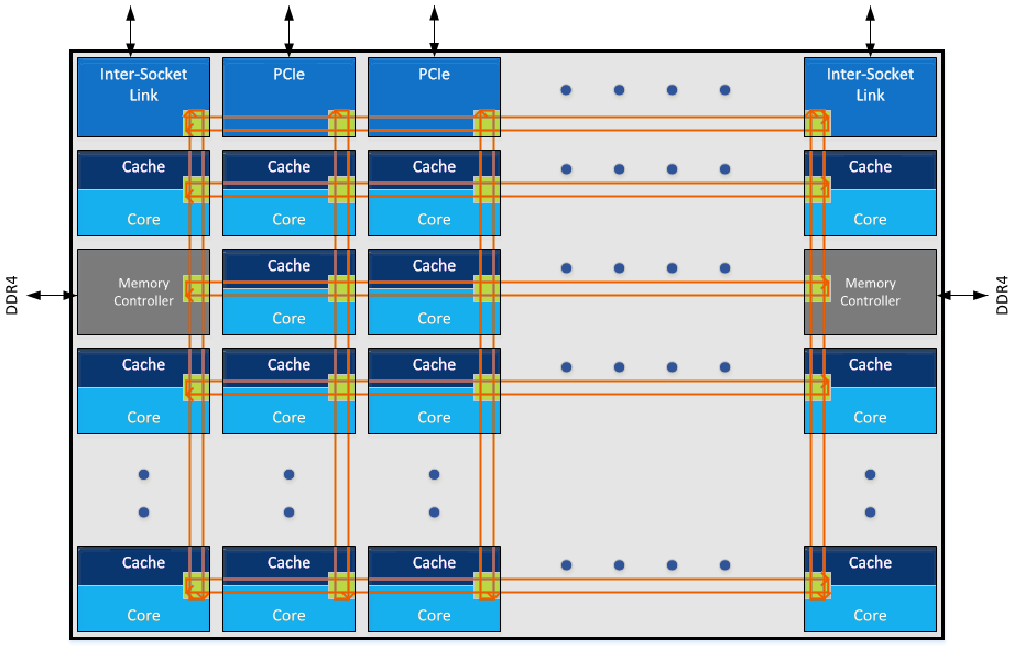 Intel Skylake SP Mesh Architecture Conceptual Diagram