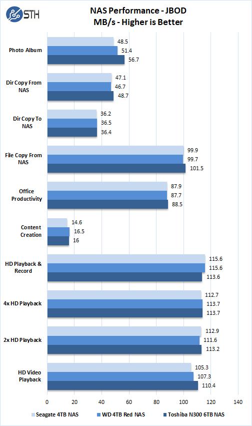 Toshiba N300 6TB NAS Performance JBOD