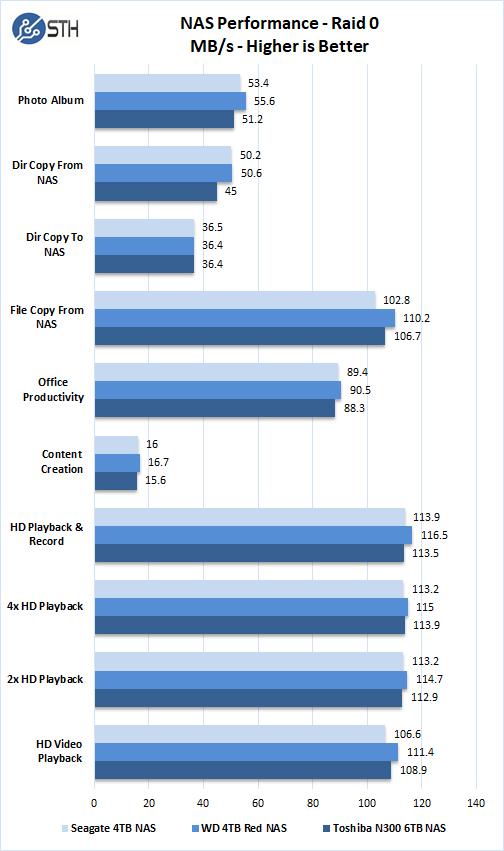 Toshiba N300 6TB NAS Performance Raid 0