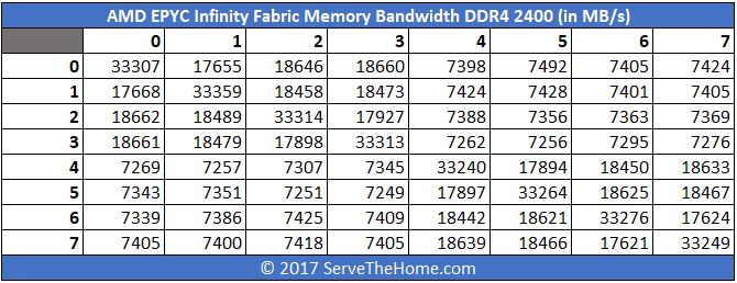 AMD EPYC Infinity Fabric DDR4 2400 Bandwidth In MBps