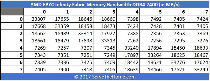 AMD EPYC Infinity Fabric DDR4 2400 Bandwidth In MBps