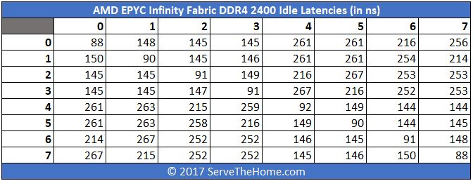 AMD EPYC Infinity Fabric DDR4 2400 Idle Latencies In Ns