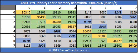 AMD EPYC Infinity Fabric DDR4 2666 Bandwidth In MBps Package Mapping