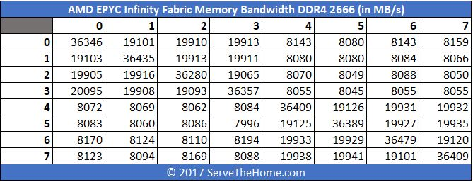 AMD EPYC Infinity Fabric DDR4 2666 Bandwidth In MBps