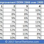 AMD EPYC Infinity Fabric Improvement DDR4 2666 Over 2400
