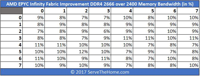 Amd Epyc Infinity Fabric Improvement Ddr4 2666 Over 2400 Bandwidth In Percentage Servethehome