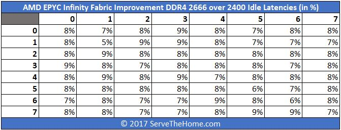 AMD EPYC Infinity Fabric Improvement DDR4 2666 Over 2400 Idle Latencies In Percentage