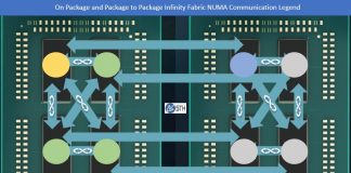 AMD EPYC Infinity Fabric NUMA Communication Package Mapping Legend
