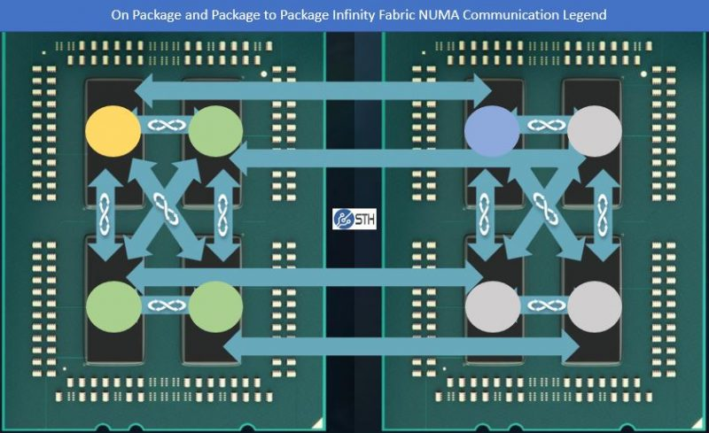 AMD EPYC Infinity Fabric NUMA Communication Package Mapping Legend