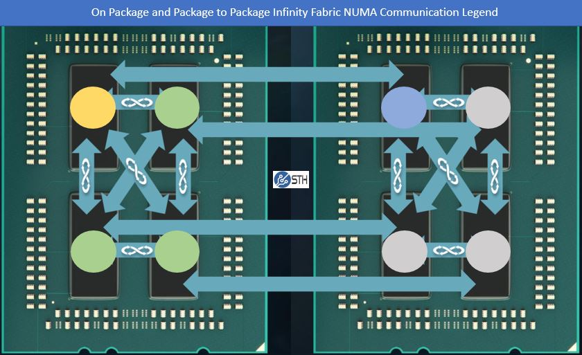 AMD EPYC Infinity Fabric Latency DDR4 2400 v 2666: A Snapshot