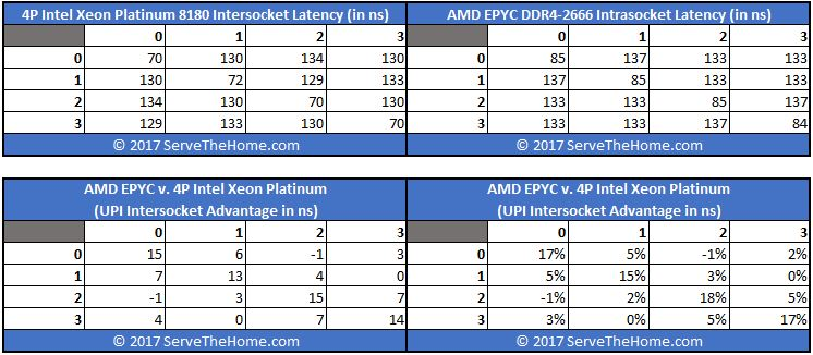 AMD EPYC Infinity Fabric On Package V Intel 4P 8180 UPI Latency