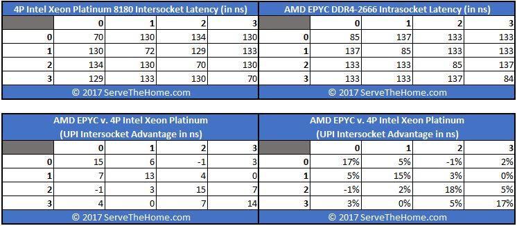 AMD EPYC Infinity Fabric On Package V Intel 4P 8180 UPI Latency