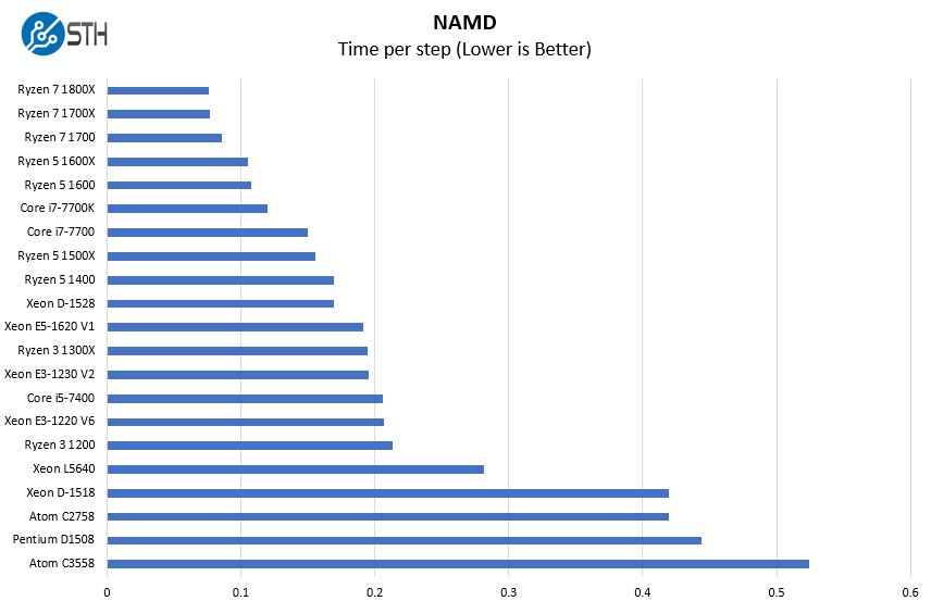 AMD Ryzen 3 1300X And 1200 NAMD Benchmark