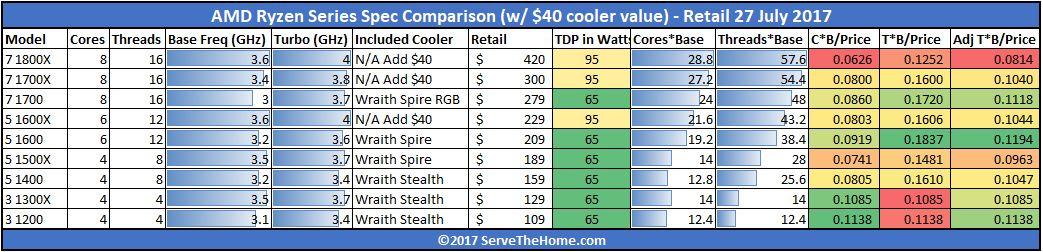 AMD Ryzen MSRP Adjusted With 40 USD Cooler Value 2017 07 27