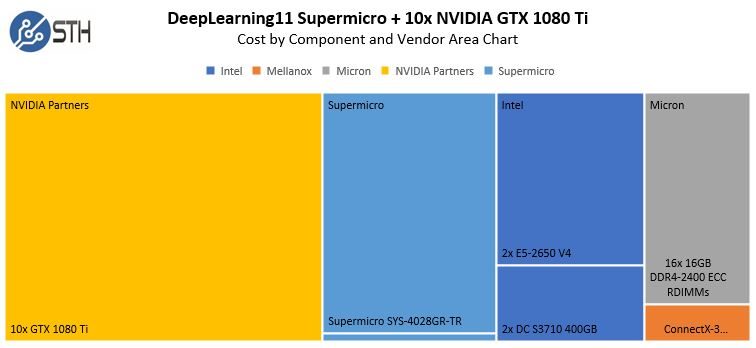 DeepLearning11 Cost By Component And Vendor Area Chart 1