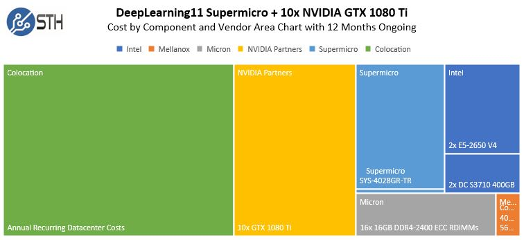 DeepLearning11: 10x NVIDIA GTX 1080 Ti Single Root Deep Learning