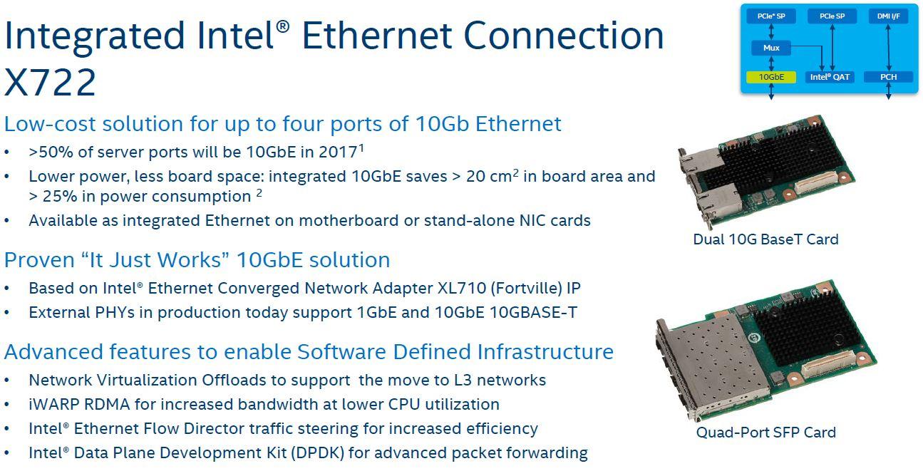 Intel Lewisburg PCH 10GbE X722 Ethernet Controller