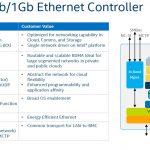 Intel Lewisburg PCH 4x 10GbE X722 Ethernet Controller