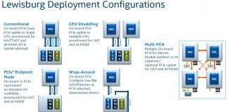 Intel Lewisburg PCH Configuration Options