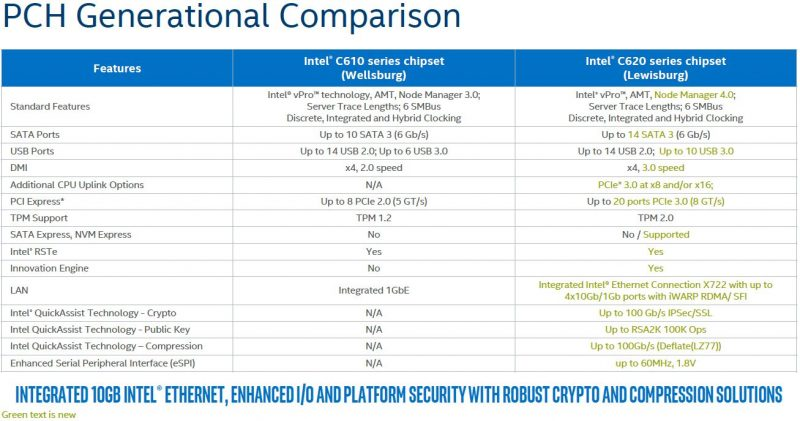 Intel Lewisburg PCH Generational Comparison