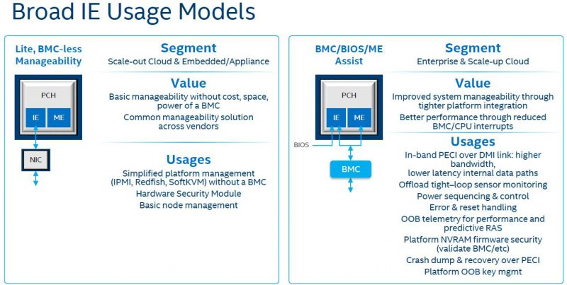 Intel Lewisburg PCH Innovation Engine Usage Models