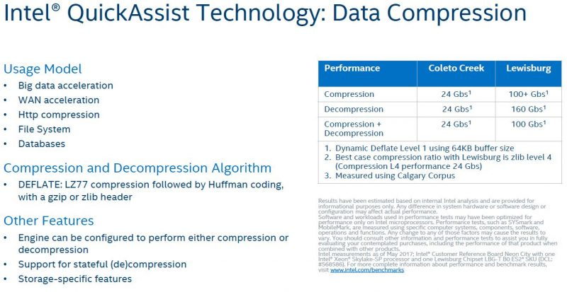 Intel Lewisburg PCH QuickAssist Technology QAT Compression