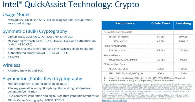Intel Lewisburg PCH QuickAssist Technology QAT Crypto