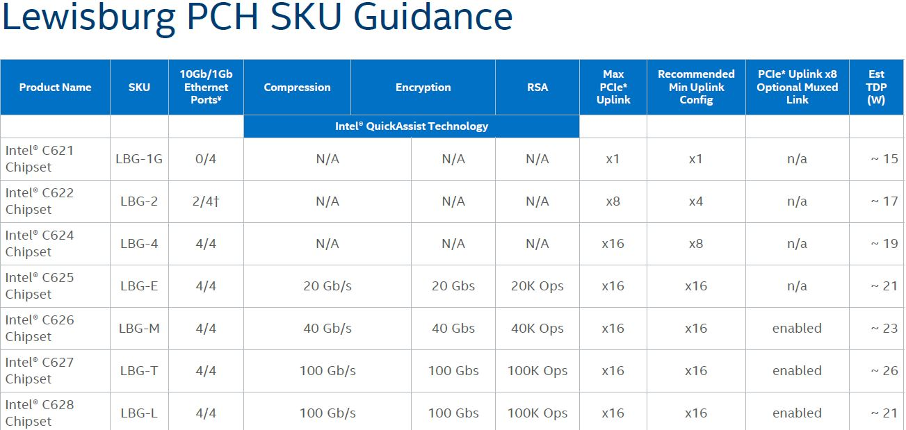 Intel Xeon D Evolution from Xeon D-1500 to Xeon D-2100