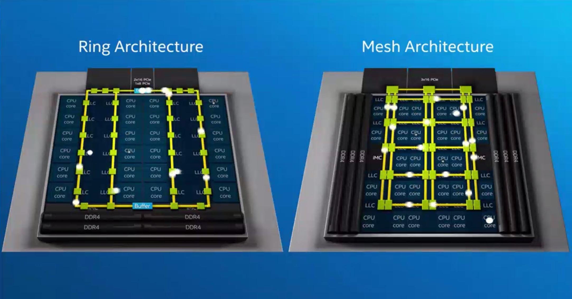 Intel Mesh Architecutre V Ring