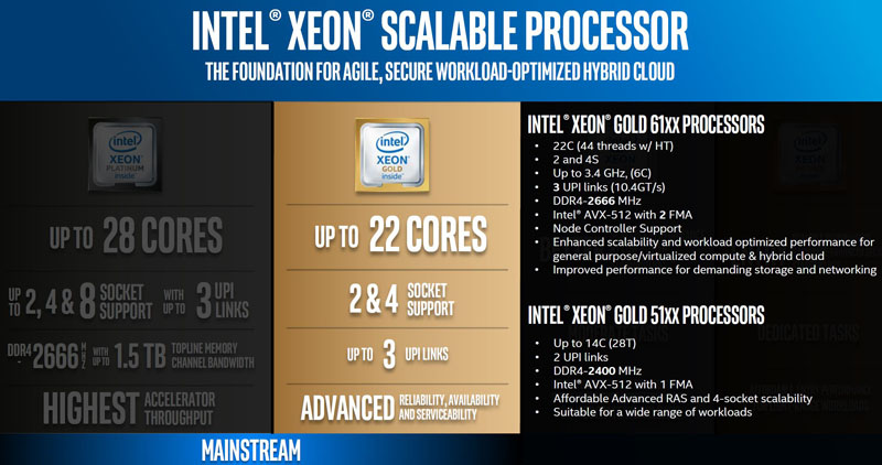 Intel Scalable Processor Family Skylake SP Gold