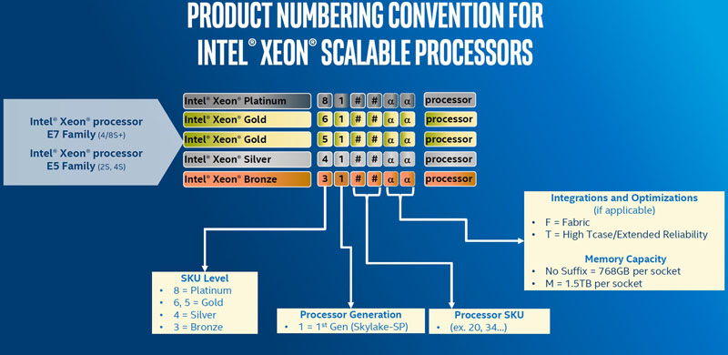 Intel Scalable Processor Family Skylake SP Naming Convention