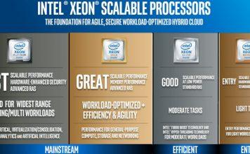 Intel Scalable Processor Family Skylake SP Platinum Gold Silver Bronze