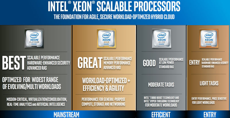 Intel Scalable Processor Family Skylake SP Platinum Gold Silver Bronze